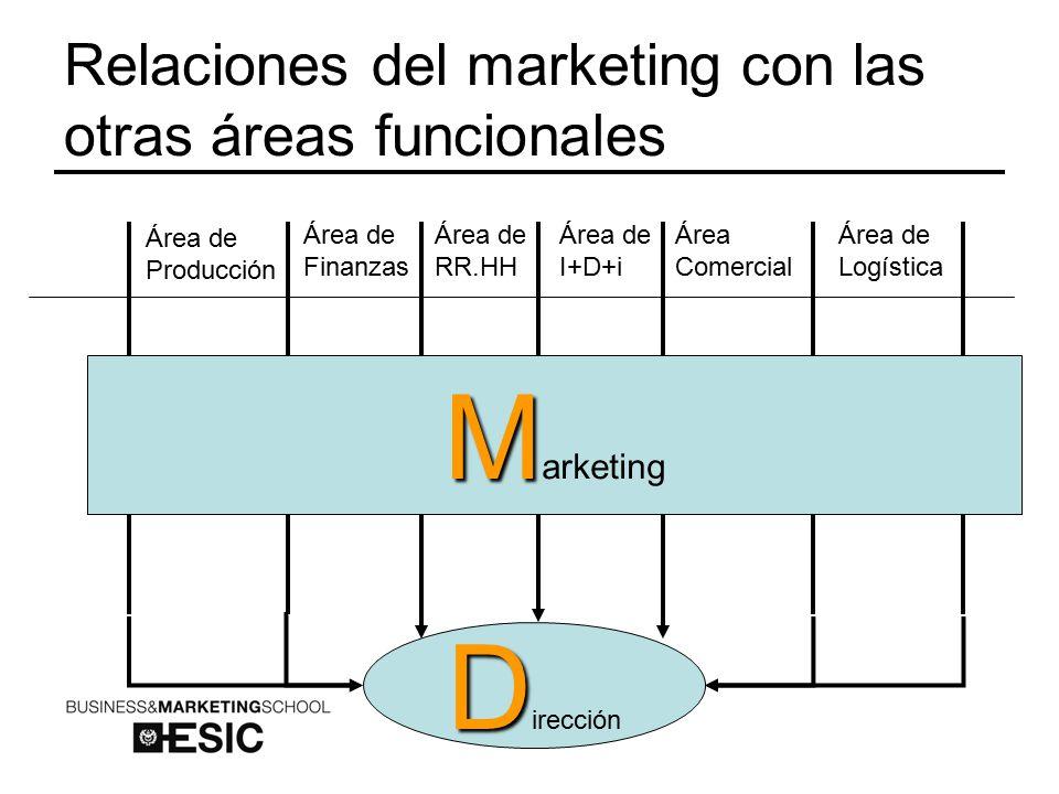 Relaciones del marketing con las otras áreas funcionales Área de Producción Área de Finanzas Área de RR.HH Área Comercial Área de Logística Área de I+D+i M M arketing D D irección