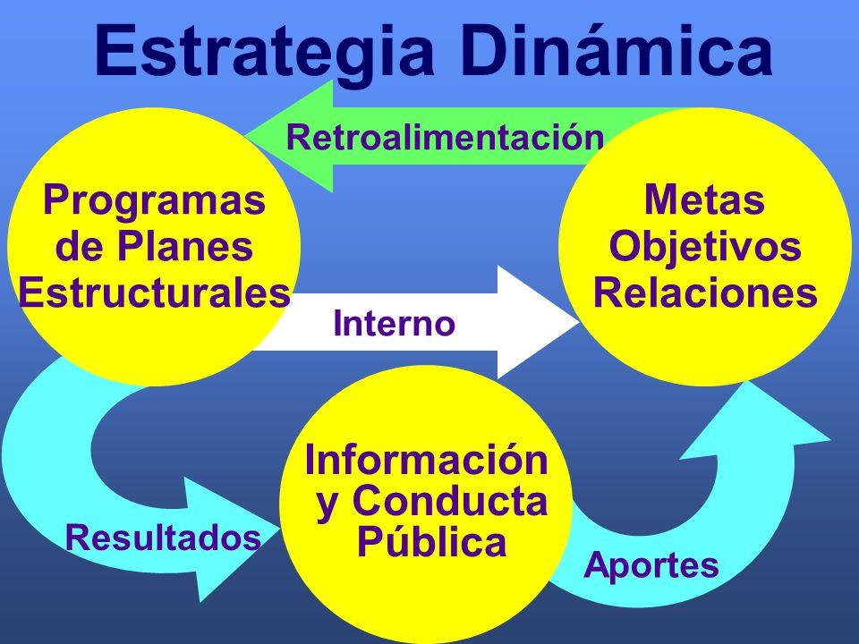 Retroalimentación Interno Estrategia Dinámica Resultados Aportes Programas de Planes Estructurales Metas Objetivos Relaciones Información y Conducta Pública