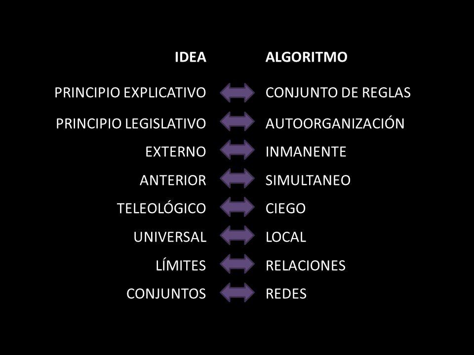 IDEA PRINCIPIO EXPLICATIVO PRINCIPIO LEGISLATIVO EXTERNO ANTERIOR TELEOLÓGICO UNIVERSAL LÍMITES CONJUNTOS ALGORITMO CONJUNTO DE REGLAS AUTOORGANIZACIÓN INMANENTE SIMULTANEO CIEGO LOCAL RELACIONES REDES
