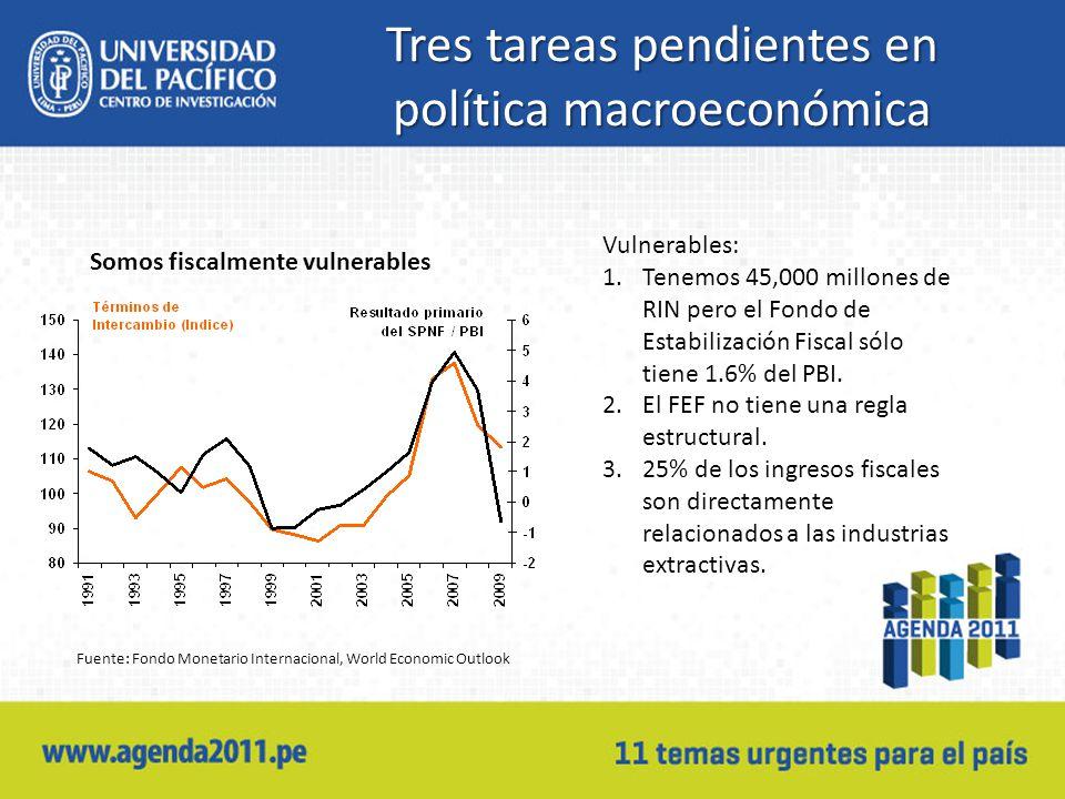 Tres tareas pendientes en política macroeconómica Somos fiscalmente vulnerables Fuente: Fondo Monetario Internacional, World Economic Outlook Vulnerables: 1.Tenemos 45,000 millones de RIN pero el Fondo de Estabilización Fiscal sólo tiene 1.6% del PBI.