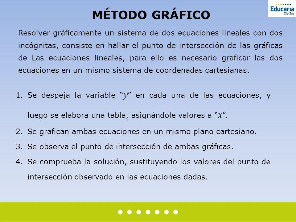 MÉTODO GRÁFICO Resolver gráficamente un sistema de dos ecuaciones lineales con dos incógnitas, consiste en hallar el punto de intersección de las gráf