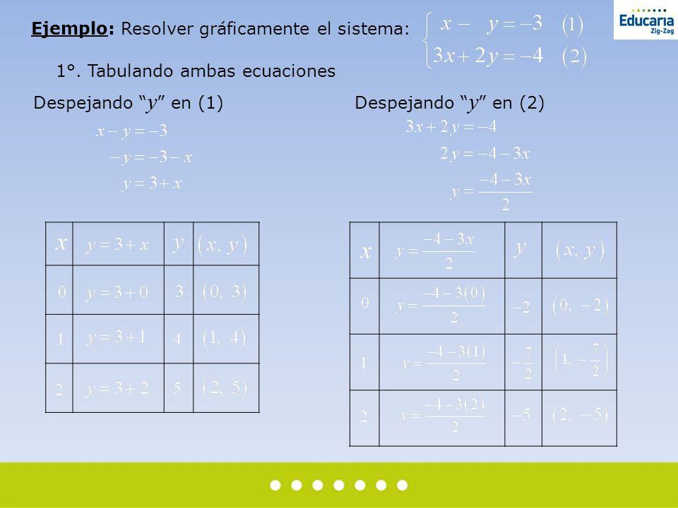 """Ejemplo: Resolver gráficamente el sistema: 1°. Tabulando ambas ecuaciones Despejando """" y """" en (1) Despejando """" y """" en (2)"""