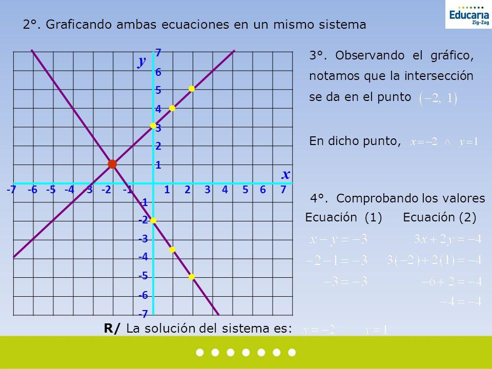 2°. Graficando ambas ecuaciones en un mismo sistema -7 -6 -5 -4 -3 -2 -1 1 2 3 4 5 6 7 7 6 5 4 3 2 1 -2 -3 -4 -5 -6 -7 x y 3°. Observando el gráfico,