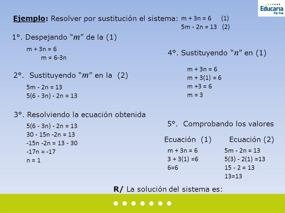 """Ejemplo: Resolver por sustitución el sistema: 1°. Despejando """" m """" de la (1) 2°. Sustituyendo """" m """" en la (2) 3°. Resolviendo la ecuación obtenida 4°."""