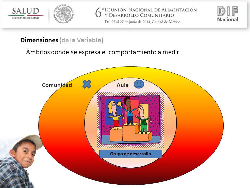 Grupo de desarrollo Dimensiones (de la Variable) AulaComunidad Ámbitos donde se expresa el comportamiento a medir