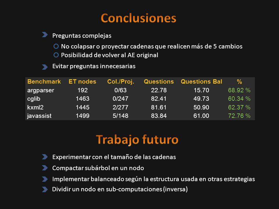 BenchmarkET nodesCol./Proj.QuestionsQuestions Bal% argparser1920/6322.7815.7068.92 % cglib14630/24782.4149.7360.34 % kxml214452/27781.6150.9062.37 % javassist14995/14883.8461.0072.76 % No colapsar o proyectar cadenas que realicen más de 5 cambios Preguntas complejas Evitar preguntas innecesarias Posibilidad de volver al AE original Compactar subárbol en un nodo Dividir un nodo en sub-computaciones (inversa) Experimentar con el tamaño de las cadenas Implementar balanceado según la estructura usada en otras estrategias