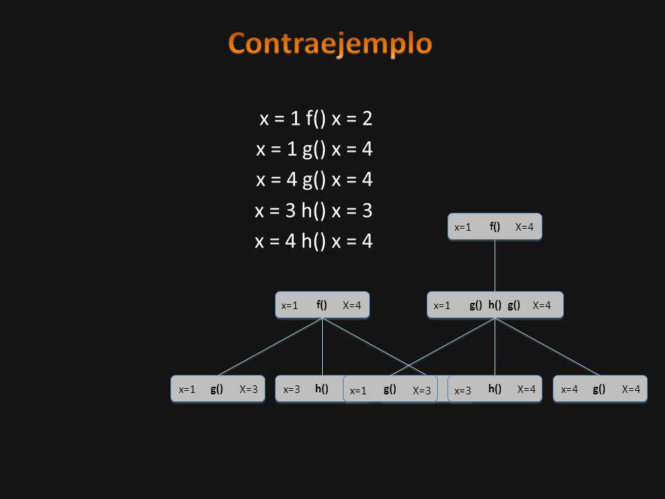 f() x=1X=4 g() x=1X=3 h() x=3X=4 g() x=4X=4 g() h() g() x=1X=4 g() x=1X=3 h() x=3 X=4 g() x=4X=4 f() x=1X=4 x = 1 f() x = 2 x = 1 g() x = 4 x = 4 g() x = 4 x = 3 h() x = 3 x = 4 h() x = 4