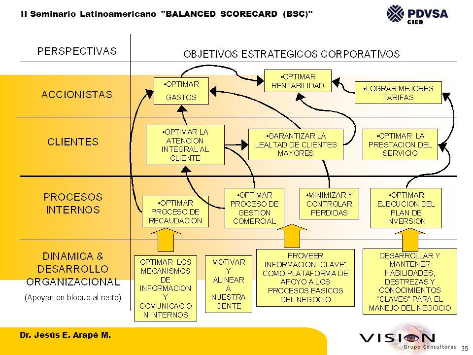 Dr. Jesús E. Arapé M. II Seminario Latinoamericano BALANCED SCORECARD (BSC) 35