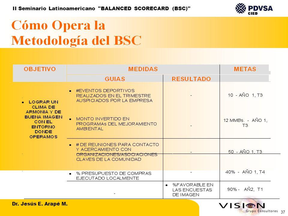 Dr. Jesús E. Arapé M. II Seminario Latinoamericano BALANCED SCORECARD (BSC) 37