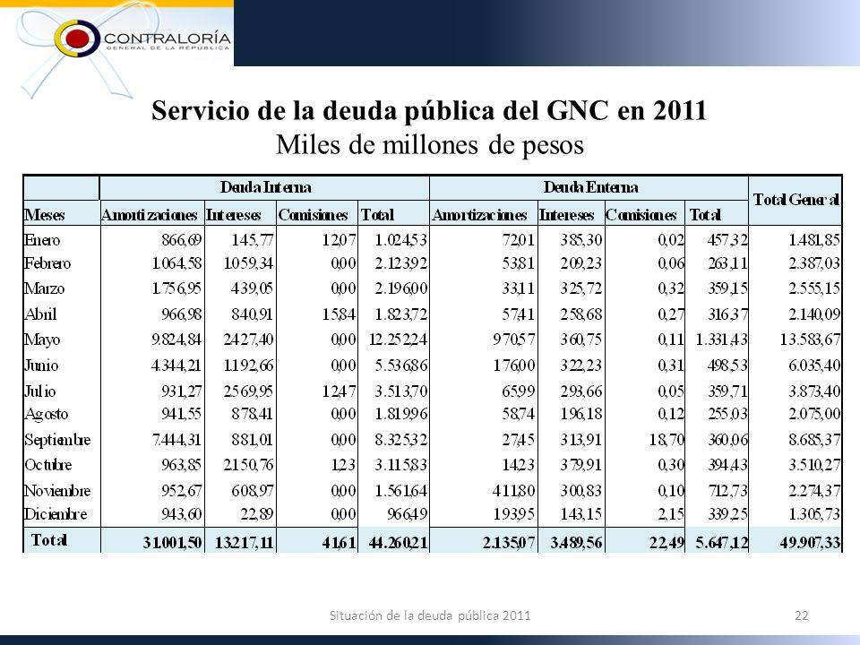 22Situación de la deuda pública 2011 Servicio de la deuda pública del GNC en 2011 Miles de millones de pesos