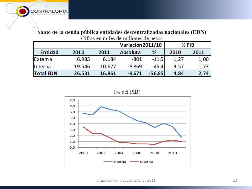 23Situación de la deuda pública 2011