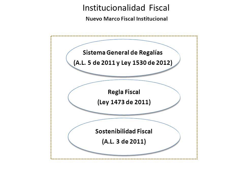Nuevo Marco Fiscal Institucional Institucionalidad Fiscal Regla Fiscal (Ley 1473 de 2011) Regla Fiscal (Ley 1473 de 2011) Sistema General de Regalías (A.L.