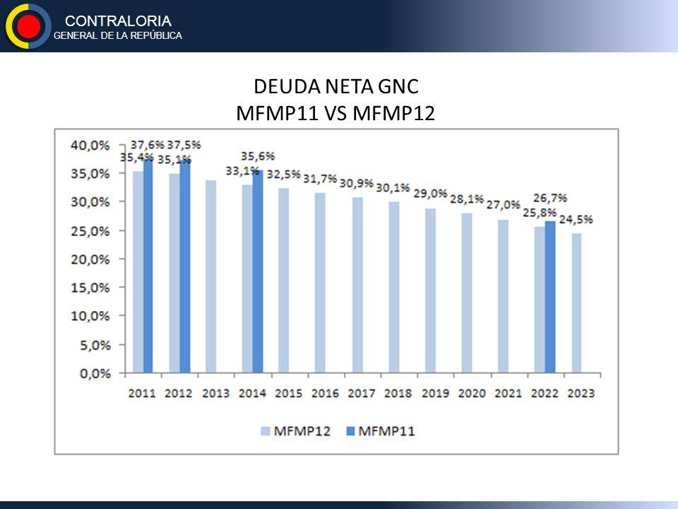 DEUDA NETA GNC MFMP11 VS MFMP12