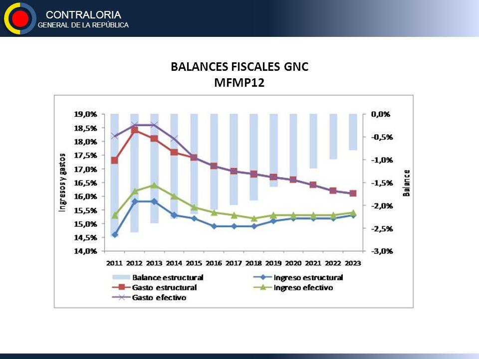 BALANCES FISCALES GNC MFMP12