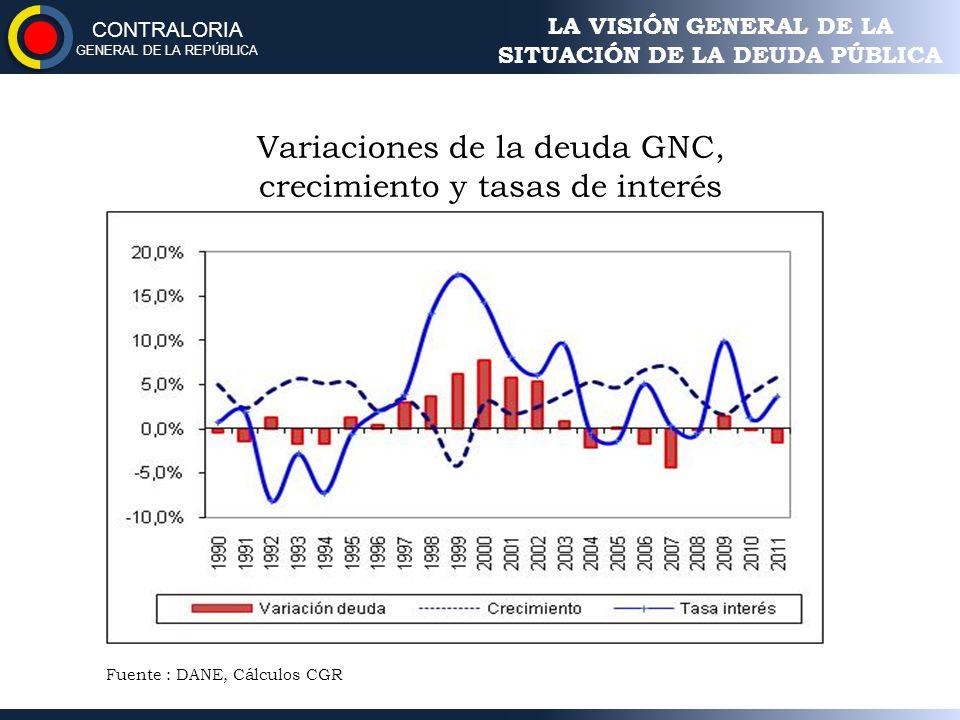 Variaciones de la deuda GNC, crecimiento y tasas de interés Fuente : DANE, Cálculos CGR LA VISIÓN GENERAL DE LA SITUACIÓN DE LA DEUDA PÚBLICA