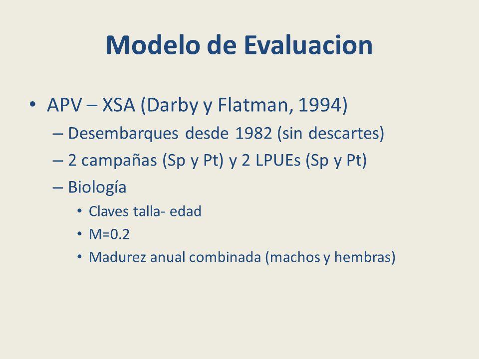 Modelo de Evaluacion APV – XSA (Darby y Flatman, 1994) – Desembarques desde 1982 (sin descartes) – 2 campañas (Sp y Pt) y 2 LPUEs (Sp y Pt) – Biología Claves talla- edad M=0.2 Madurez anual combinada (machos y hembras)