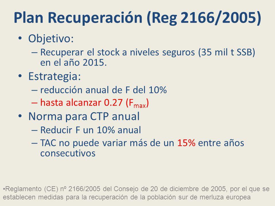 Plan Recuperación (Reg 2166/2005) Objetivo: – Recuperar el stock a niveles seguros (35 mil t SSB) en el año 2015.