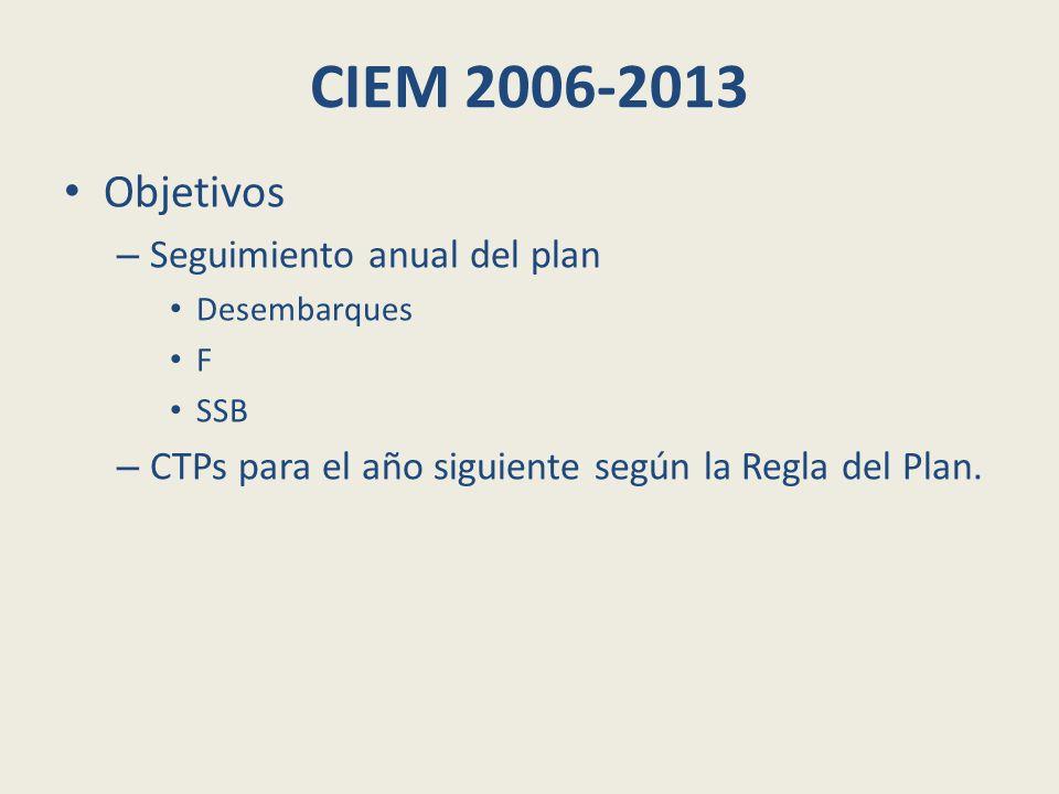 CIEM 2006-2013 Objetivos – Seguimiento anual del plan Desembarques F SSB – CTPs para el año siguiente según la Regla del Plan.