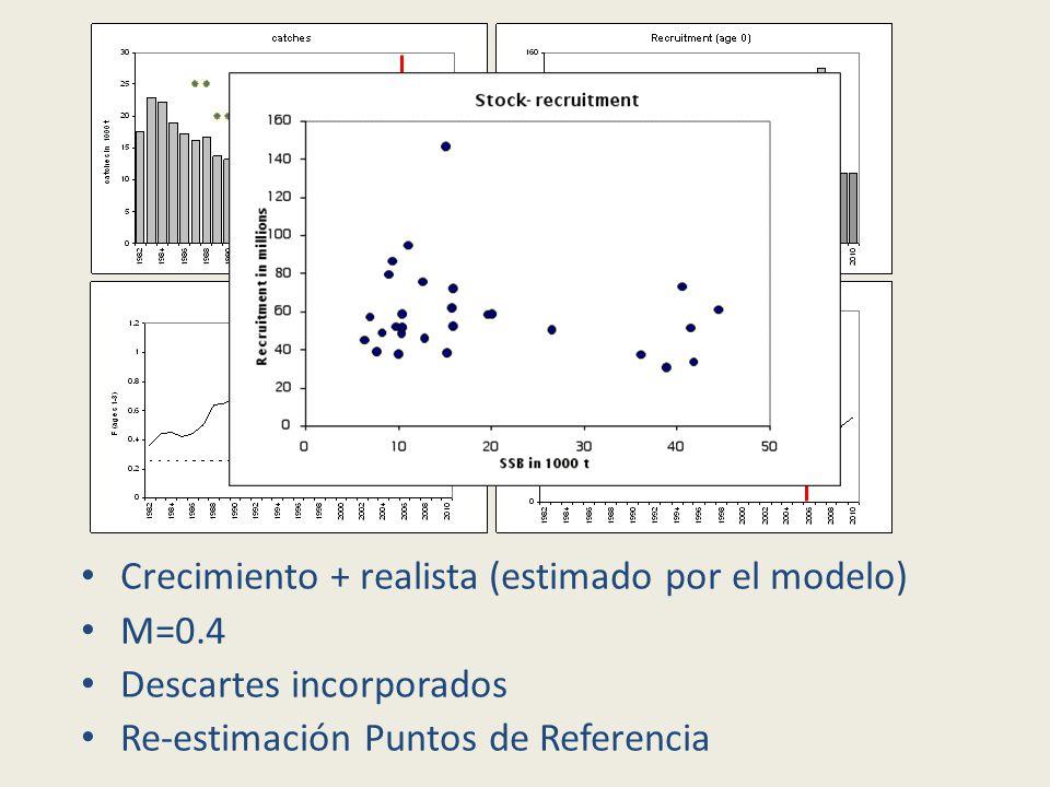Crecimiento + realista (estimado por el modelo) M=0.4 Descartes incorporados Re-estimación Puntos de Referencia
