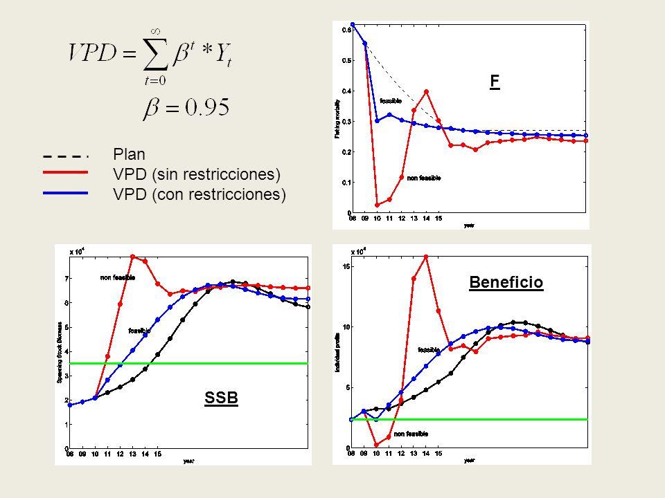Plan VPD (sin restricciones) VPD (con restricciones) F SSB Beneficio