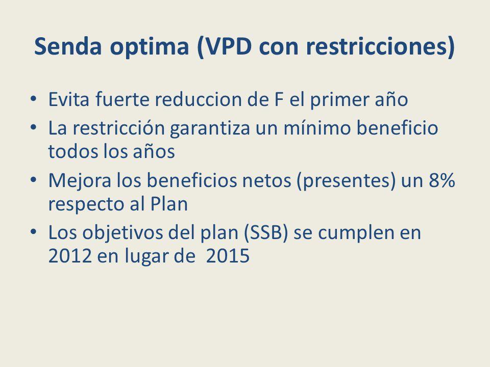 Senda optima (VPD con restricciones) Evita fuerte reduccion de F el primer año La restricción garantiza un mínimo beneficio todos los años Mejora los beneficios netos (presentes) un 8% respecto al Plan Los objetivos del plan (SSB) se cumplen en 2012 en lugar de 2015