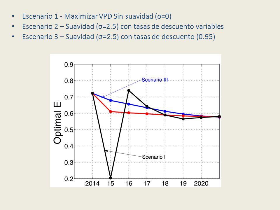 Escenario 1 - Maximizar VPD Sin suavidad (σ=0) Escenario 2 – Suavidad (σ=2.5) con tasas de descuento variables Escenario 3 – Suavidad (σ=2.5) con tasas de descuento (0.95)