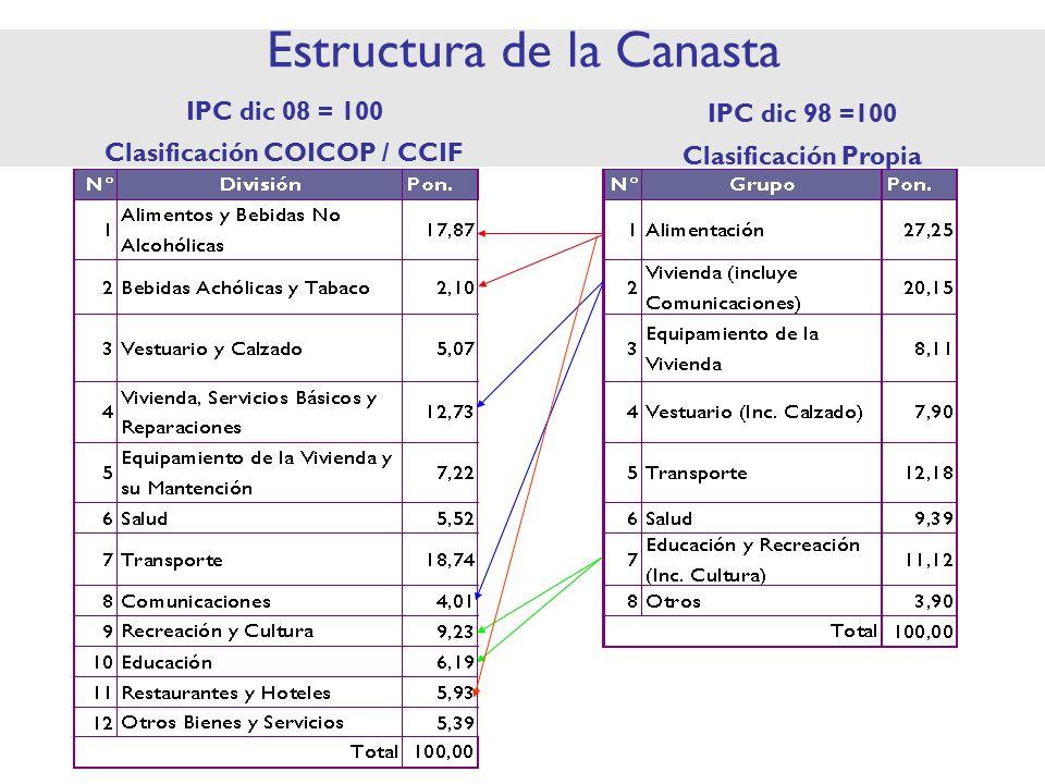 Estructura de la Canasta IPC dic 08 = 100 Clasificación COICOP / CCIF IPC dic 98 =100 Clasificación Propia