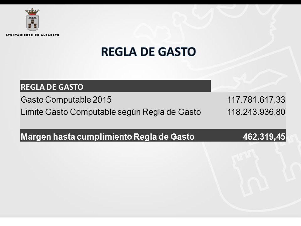 REGLA DE GASTO Gasto Computable 2015 117.781.617,33 Limite Gasto Computable según Regla de Gasto 118.243.936,80 Margen hasta cumplimiento Regla de Gasto 462.319,45