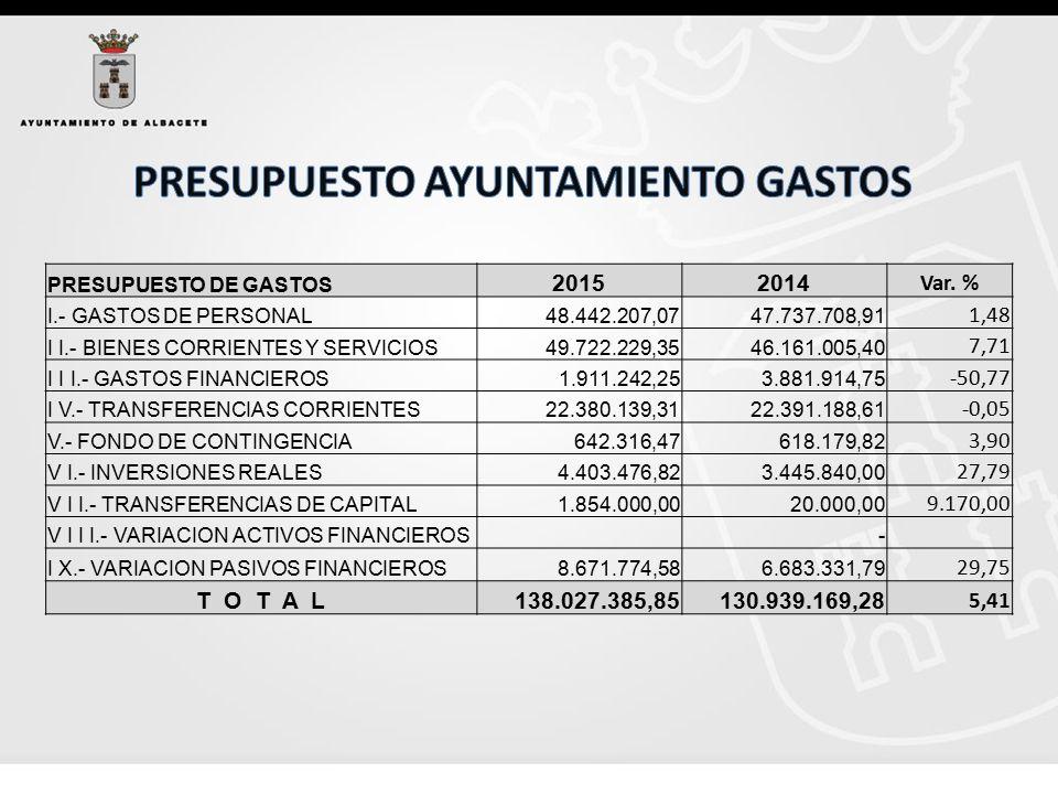 PRESUPUESTO DE GASTOS 20152014 Var.