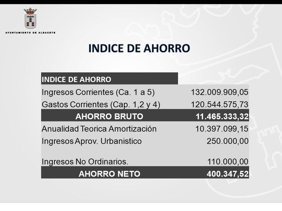 INDICE DE AHORRO Ingresos Corrientes (Ca. 1 a 5) 132.009.909,05 Gastos Corrientes (Cap.