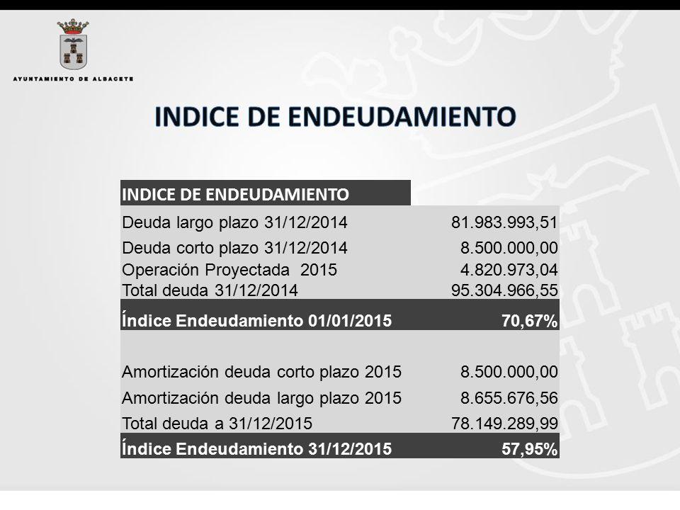 INDICE DE ENDEUDAMIENTO Deuda largo plazo 31/12/2014 81.983.993,51 Deuda corto plazo 31/12/2014 8.500.000,00 Operación Proyectada 2015 Total deuda 31/12/2014 4.820.973,04 95.304.966,55 Índice Endeudamiento 01/01/201570,67% Amortización deuda corto plazo 2015 8.500.000,00 Amortización deuda largo plazo 2015 8.655.676,56 Total deuda a 31/12/2015 78.149.289,99 Índice Endeudamiento 31/12/201557,95%