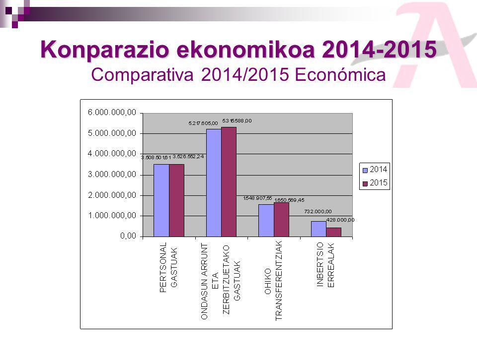 Konparazio ekonomikoa 2014-2015 Konparazio ekonomikoa 2014-2015 Comparativa 2014/2015 Económica