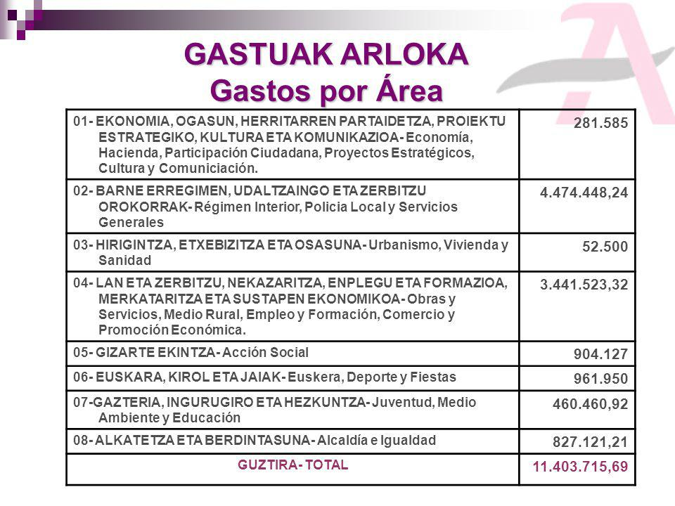 GASTUAK ARLOKA Gastos por Área 01- EKONOMIA, OGASUN, HERRITARREN PARTAIDETZA, PROIEKTU ESTRATEGIKO, KULTURA ETA KOMUNIKAZIOA- Economía, Hacienda, Participación Ciudadana, Proyectos Estratégicos, Cultura y Comuniciación.