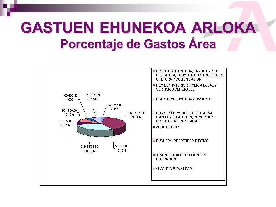 GASTUEN EHUNEKOA ARLOKA Porcentaje de Gastos Área