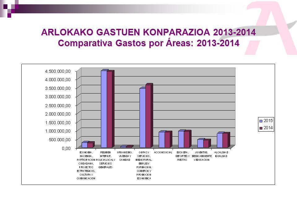 ARLOKAKO GASTUEN KONPARAZIOA 2013-2014 Comparativa Gastos por Áreas: 2013-2014