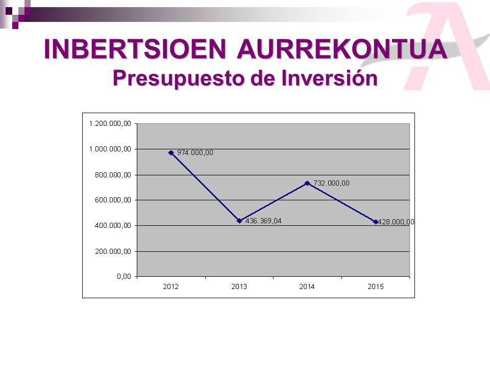 INBERTSIOEN AURREKONTUA Presupuesto de Inversión