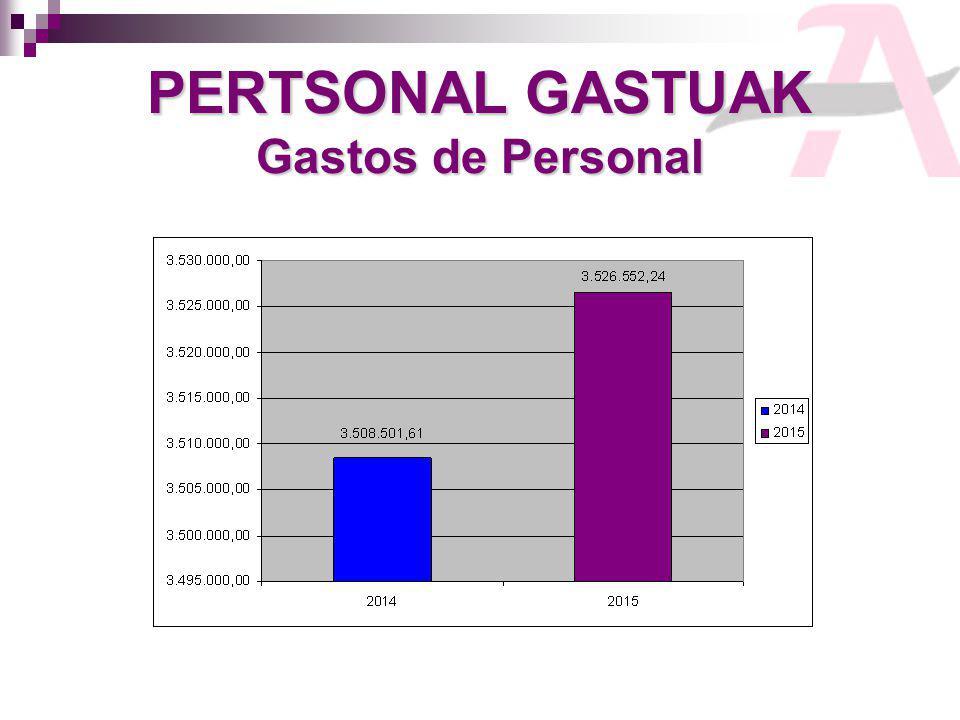 PERTSONAL GASTUAK Gastos de Personal