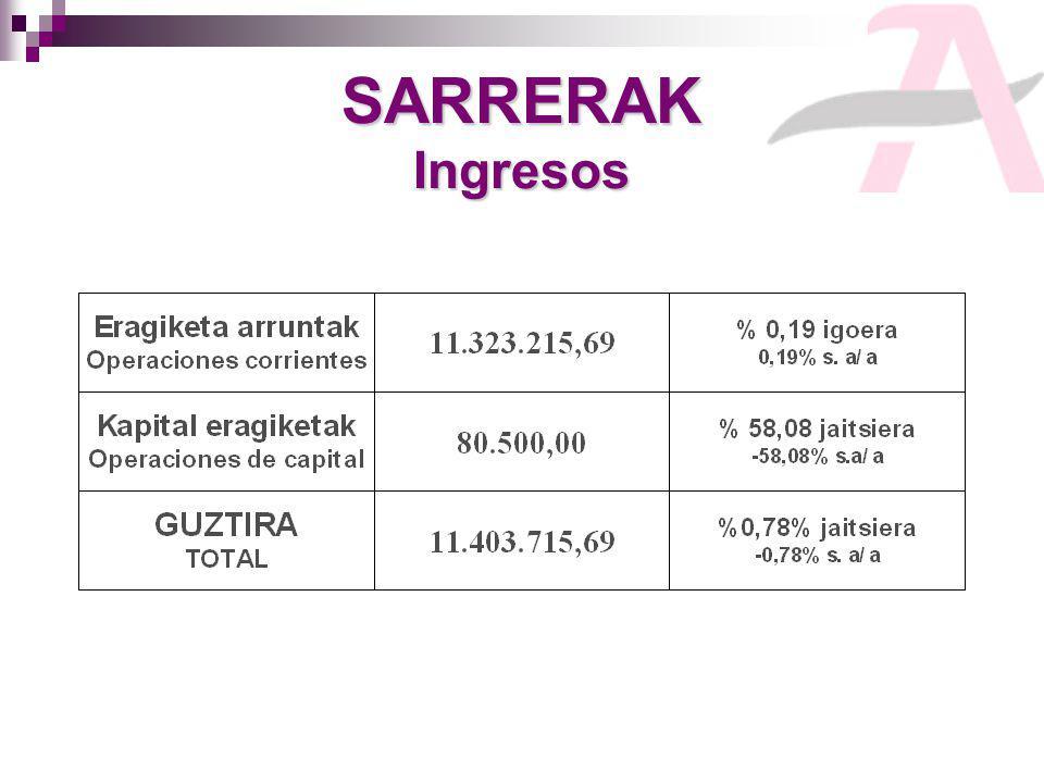 SARRERAK Ingresos