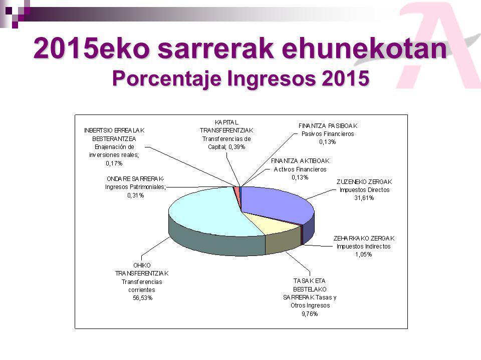 2015eko sarrerak ehunekotan Porcentaje Ingresos 2015