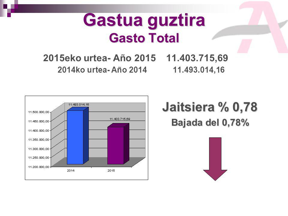 Gastua guztira Gasto Total Gastua guztira Gasto Total 2015eko urtea- Año 2015 11.403.715,69 2014ko urtea- Año 201411.493.014,16 Jaitsiera % 0,78 Bajada del 0,78%