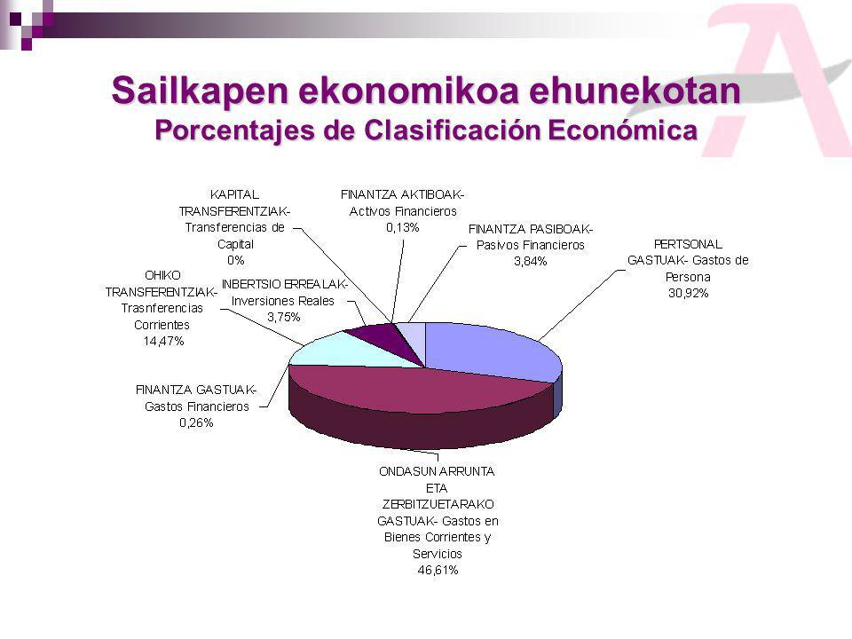 Sailkapen ekonomikoa ehunekotan Porcentajes de Clasificación Económica