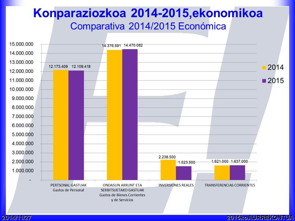 2014/11/272015ko AURREKONTUA Konparaziozkoa 2014-2015,ekonomikoa Comparativa 2014/2015 Económica
