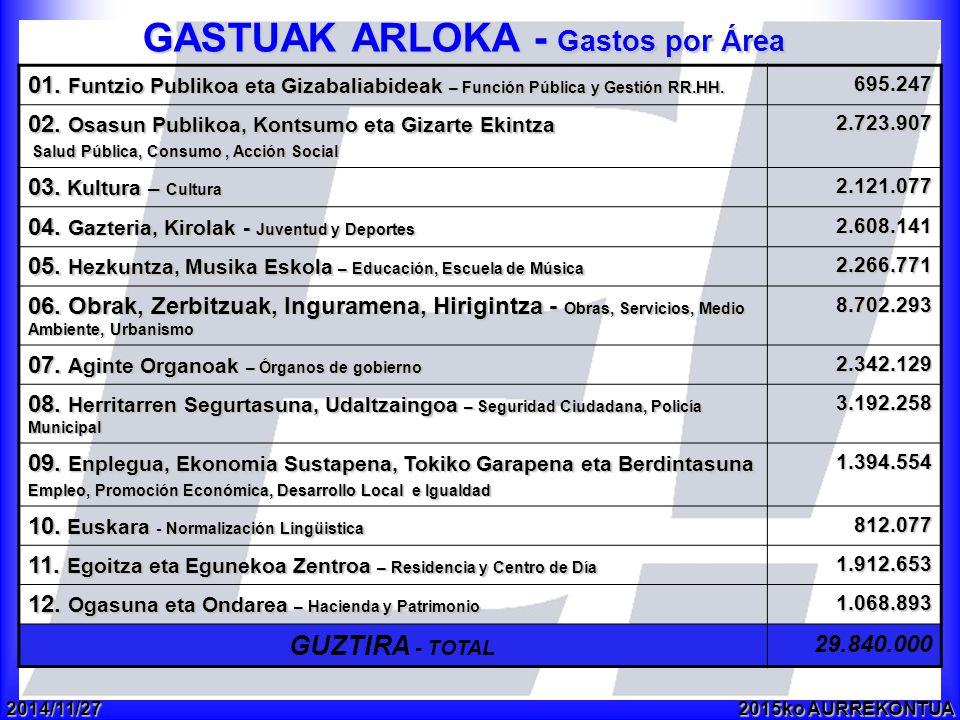 2014/11/272015ko AURREKONTUA GASTUAK ARLOKA - Gastos por Área 01.