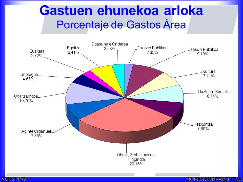 2014/11/272015ko AURREKONTUA Gastuen ehunekoa arloka Porcentaje de Gastos Área