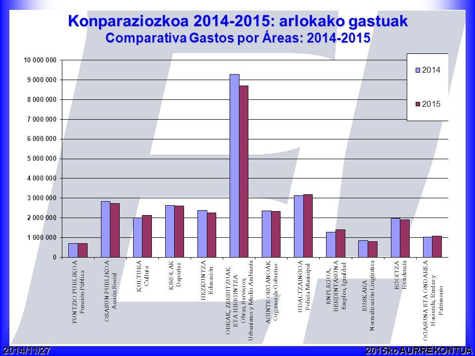 2014/11/272015ko AURREKONTUA Konparaziozkoa 2014-2015: arlokako gastuak Comparativa Gastos por Áreas: 2014-2015