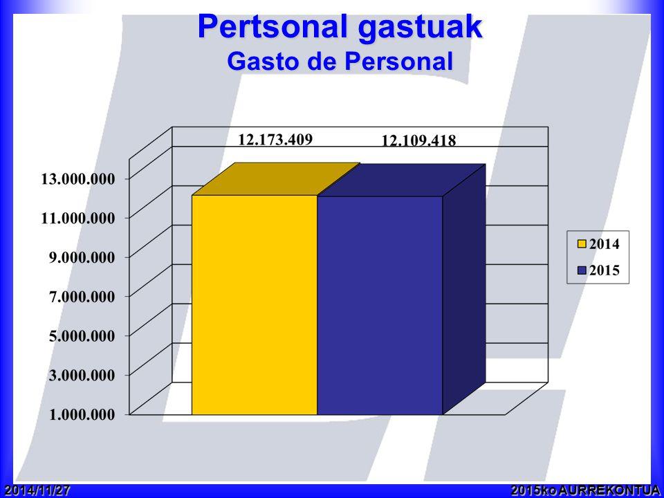 2014/11/272015ko AURREKONTUA Pertsonal gastuak Gasto de Personal