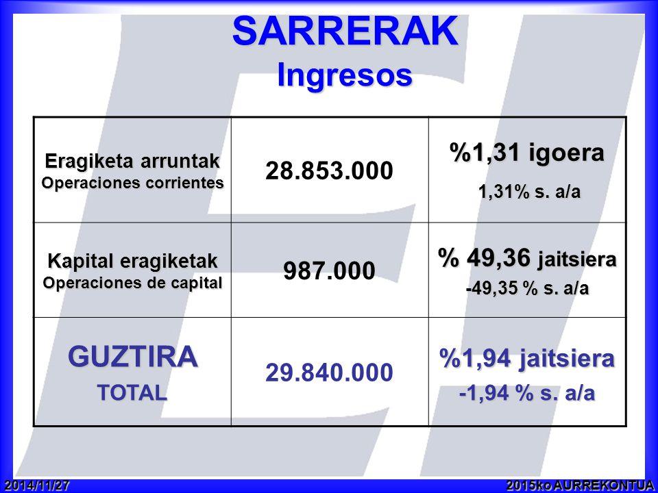 2014/11/272015ko AURREKONTUA SARRERAK Ingresos Eragiketa arruntak Operaciones corrientes 28.853.000 %1,31 igoera 1,31% s.