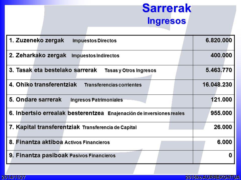 2014/11/272015ko AURREKONTUA Sarrerak Ingresos 1. Zuzeneko zergak Impuestos Directos 6.820.000 2.