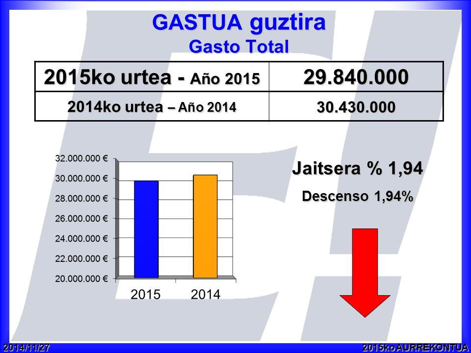 2014/11/272015ko AURREKONTUA GASTUA guztira Gasto Total 2015ko urtea - Año 2015 29.840.000 2014ko urtea – Año 2014 30.430.000 Jaitsera % 1,94 Descenso 1,94%