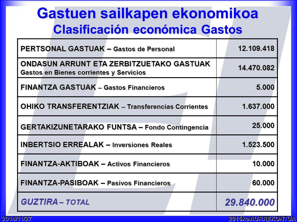 2014/11/272015ko AURREKONTUA Gastuen sailkapen ekonomikoa Clasificación económica Gastos PERTSONAL GASTUAK – Gastos de Personal 12.109.418 ONDASUN ARRUNT ETA ZERBITZUETAKO GASTUAK Gastos en Bienes corrientes y Servicios 14.470.082 FINANTZA GASTUAK – Gastos Financieros 5.000 OHIKO TRANSFERENTZIAK – Transferencias Corrientes 1.637.000 GERTAKIZUNETARAKO FUNTSA – Fondo Contingencia 25.000 INBERTSIO ERREALAK – Inversiones Reales 1.523.500 FINANTZA-AKTIBOAK – Activos Financieros 10.000 FINANTZA-PASIBOAK – Pasivos Financieros 60.000 GUZTIRA – TOTAL 29.840.000